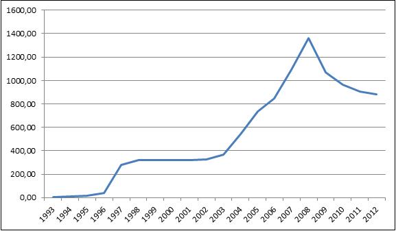 Стоимость недвижемости в болгарии купить недвижимость в дубай