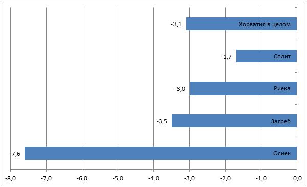Цены на недвижимость в дубае 2012 купить недвижимость в лондоне недорого