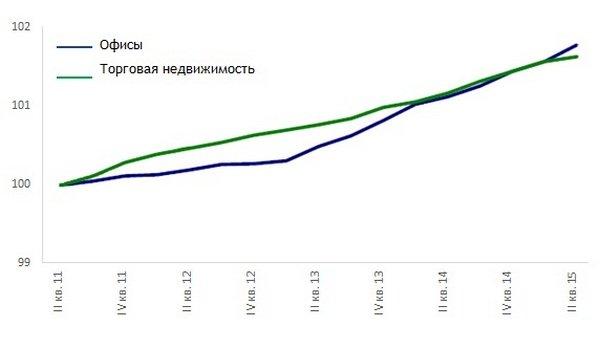 Коммерческая недвижимость индекс цен аренда коммерческой недвижимости лесосибирск