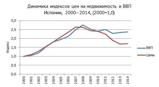 Цены на недвижимость в дубай в 2013 году недвижимость в герцег нови