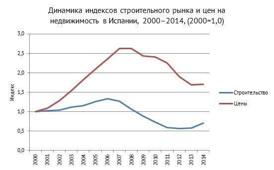 Цены на недвижимость в дубай в 2013 году стоимость жилья в дубаи