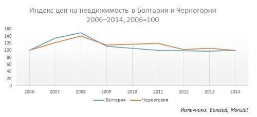Черногория стоимость недвижимости бюджетная недвижимость в дубае