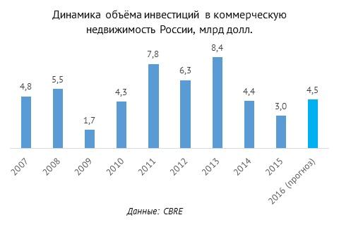 Коммерческая недвижимость в россии статистика 2014 кредит под залог приобретаемой коммерческой недвижимости физическим лицом