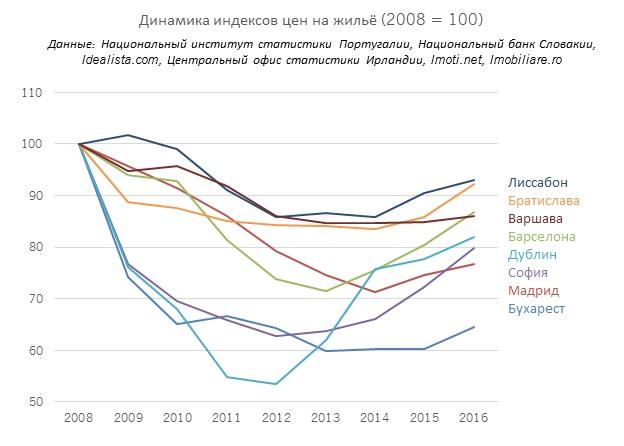 где лучше купить недвижимость в европе