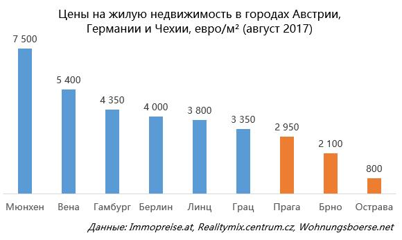 Цены на недвижимость в чехии 2017 квартиры в хургаде цены