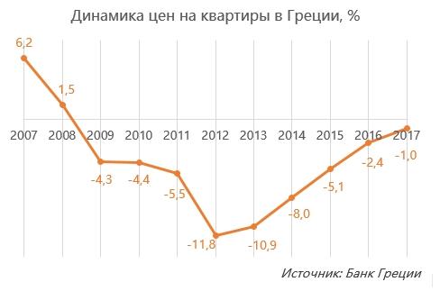 Греция цены недвижимость сельские дома в болгарии