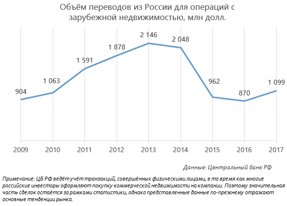 Статистика покупки недвижимости за рубежом апартаменты 9 ночей иркутск