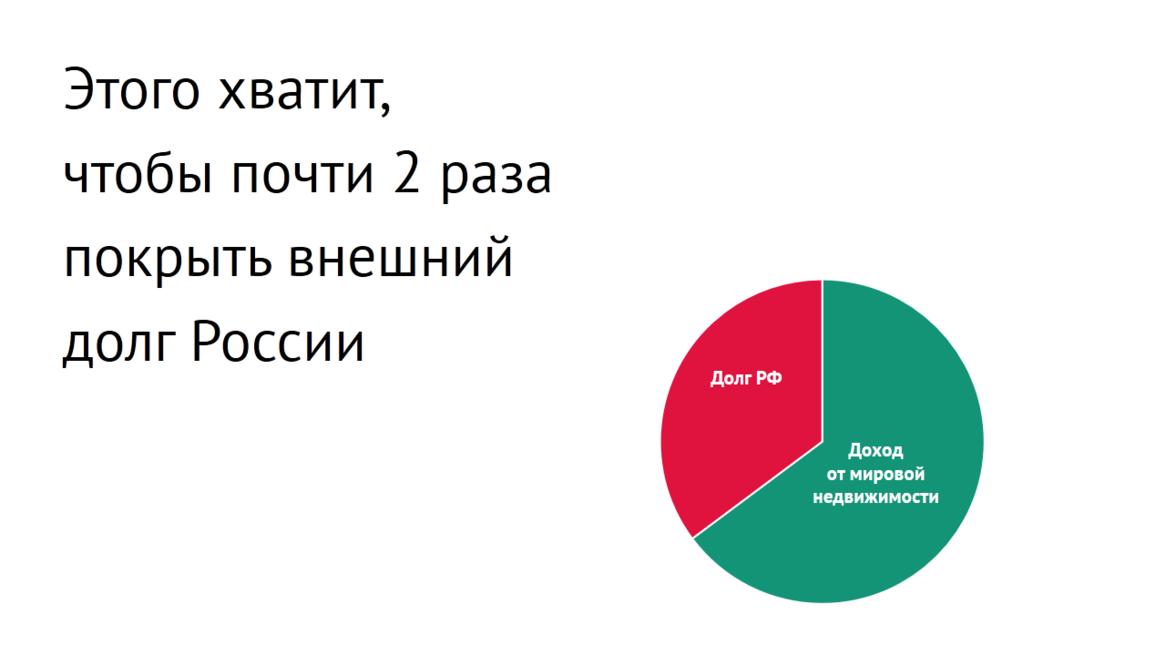 Инвестиции за рубеж недвижимость купить недвижимость в болгарии на море