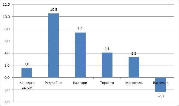 График цен на недвижимость в дубае апартаменты 8 одесса
