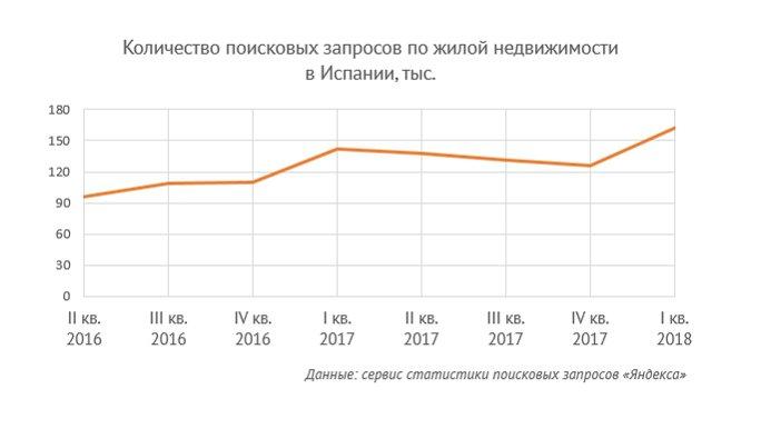 Самая популярная недвижимость за рубежом сколько стоит билет на дубай из москвы