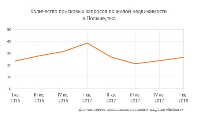 статистика покупки недвижимости за рубежом