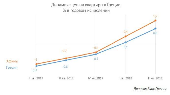 Цены на недвижимость греция продажа домов на авито из за рубежа