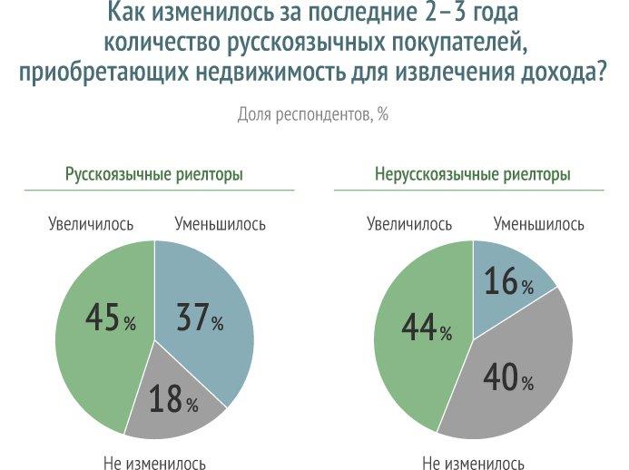 Tranio ru недвижимость за рубежом ров дубай марина отзывы
