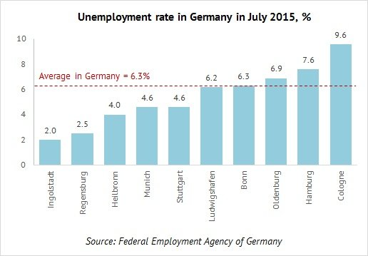 an analysis of the natural rate of unemployment in germany Why is unemployment so high at full capacity the persistence of unemployment, the natural rate, and potential output in the federal republic of germany.