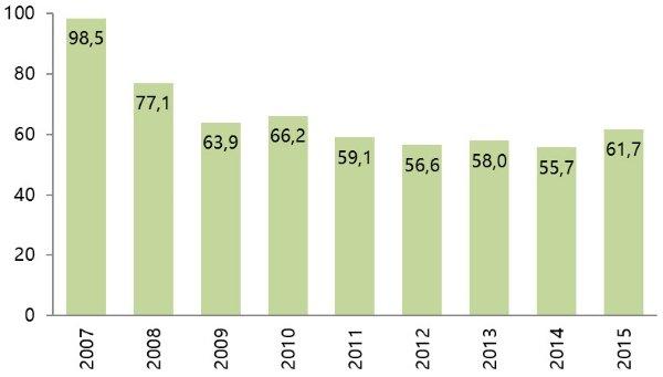 Снижение цен на недвижимость 2013 в Испании