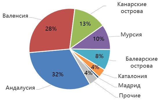 Структура покупкинедвижимости британцами порегионам Испании