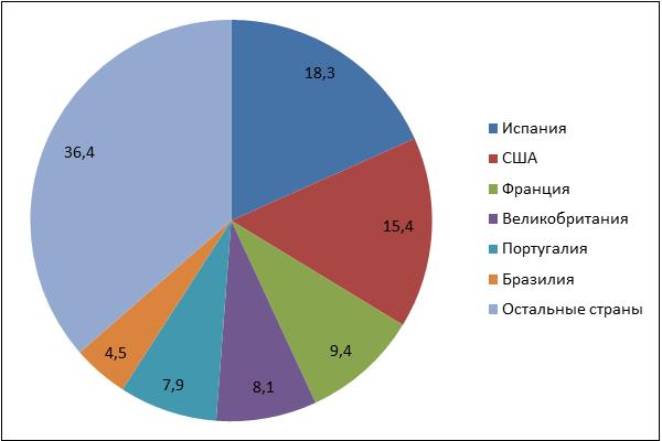 Статистика недвижимость испания