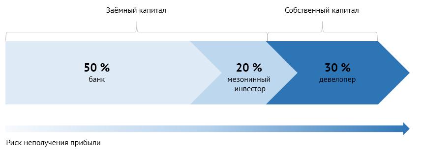 Девелопмент за рубежом. Схема распределения капитала спривлечением мезонинного кредита