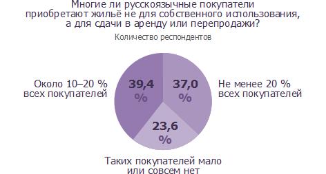 Многие ли русскоязычные покупатели приобретают жильё не для собственного пользования, а для сдачи в аренду или перепродажи?