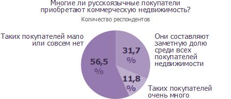 Многие ли русскоязычные покупатели приобретают коммерческую недвижимость?