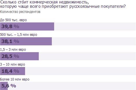 Сколько стоит коммерческая недвижимость, которую чаще всего приобретают русскоязычные покупатели?