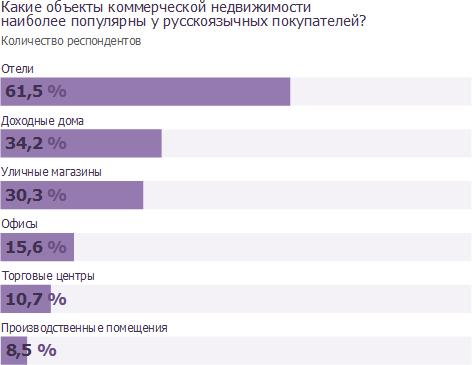 Какие объекты коммерческой недвижимости наиболее популярны у русскоязычных покупателей?